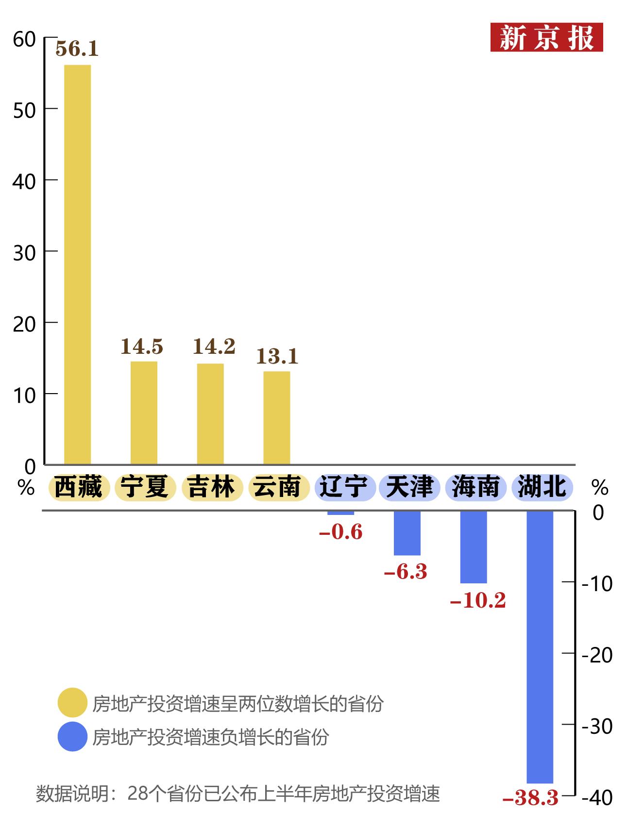 "gdp增长和什么有关_31省份上半年GDP出炉16省份实现""正增长"""