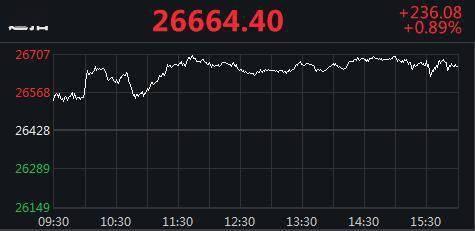 美股集体收高道指涨超230点 柯达逆势跌32%
