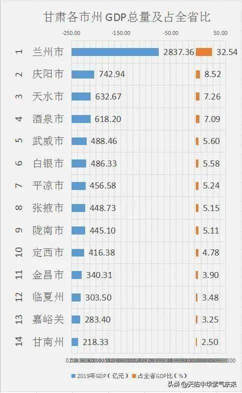 甘肃市州经济总量排名_甘肃经济日报社刘峰
