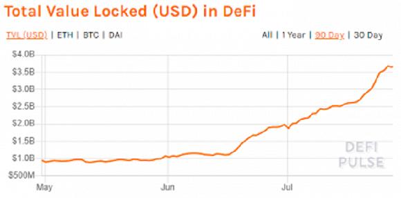 """币圈的最后一根""""救命稻草""""?比特币突破年度高位背后,DeFi火了"""