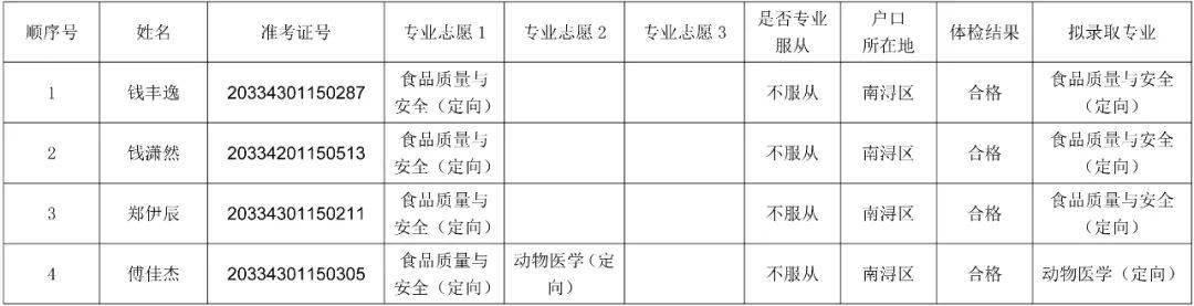 南浔人口_南浔区定向培养基层农技人员招生(招聘)拟招定向生名单公示