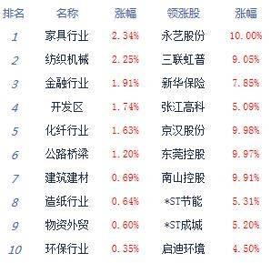 收评:两市震荡分化沪指涨0.11%军工科技股回调