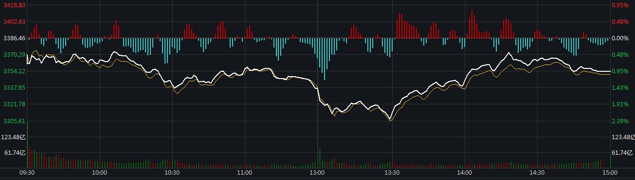 A股回调中走出深V反弹释放哪些信号,还有哪些股能买