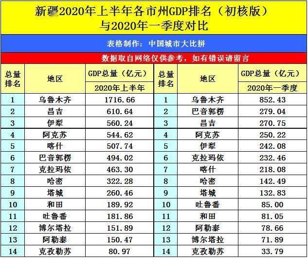 全国乌鲁木齐的gdp排名2020_2020年全国GDP50强曝光,江苏9市入围 镇江...