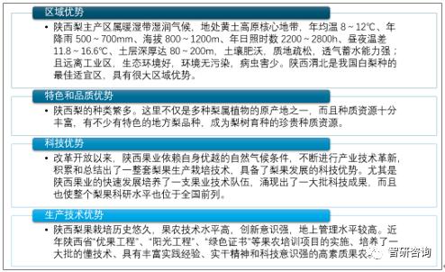 2019年陕西省梨行业生长现状分析 梨是陕西第二洪流果[图]:买球app官网(图1)