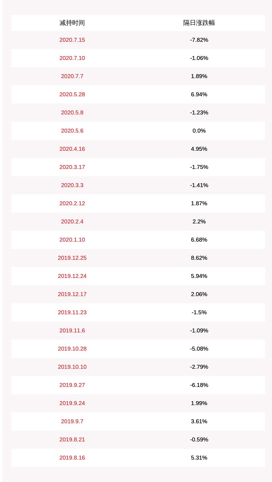 注意!精测电子:减持计划时间已过半 股东西藏比邻累计减持约148万股