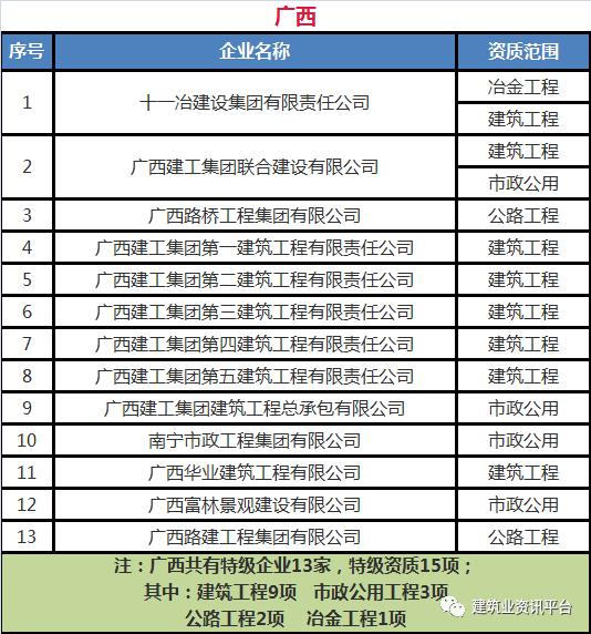 全国建筑企业特级资质清单(683家)