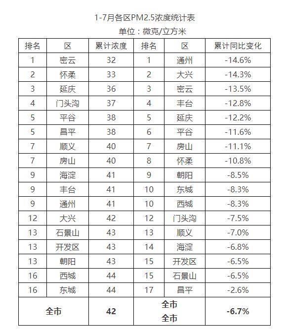 前7个月北京累计优良天数145天比去年多了20天