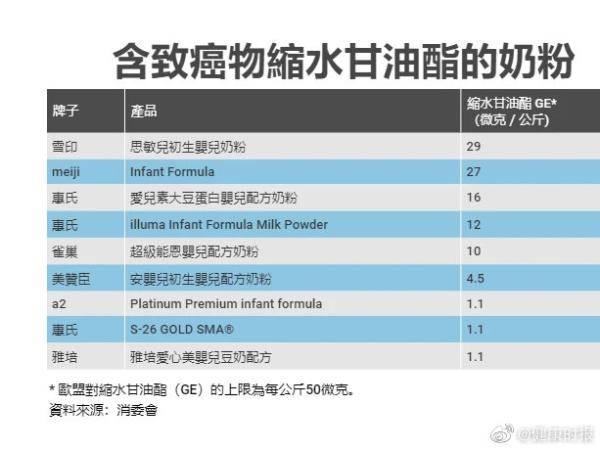 香港测出雀巢、惠氏等9款婴儿奶粉有致癌物质