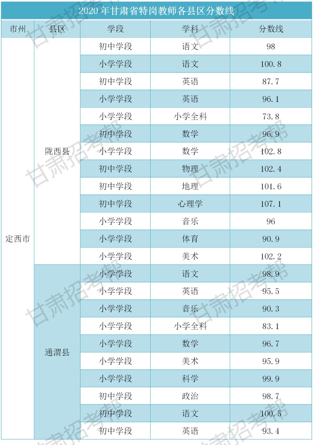 2020年天水特岗排名_2020年的天水南站的图