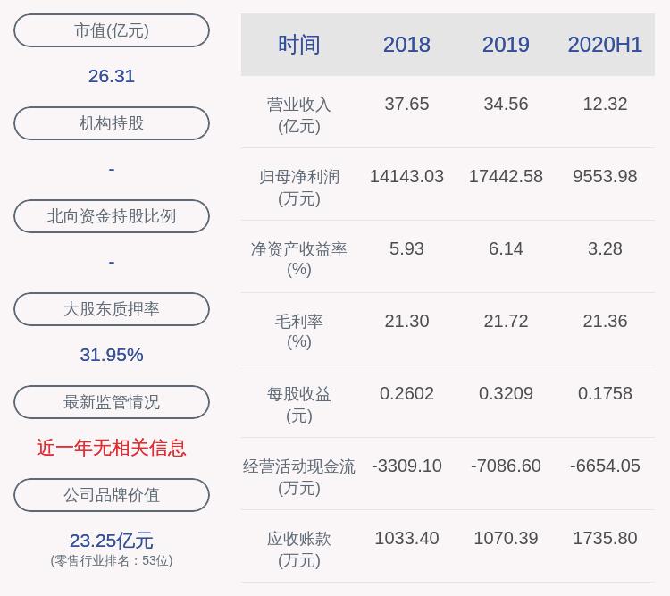 通程控股:2020年半年度净利润约9554万元,同比增加30.00%