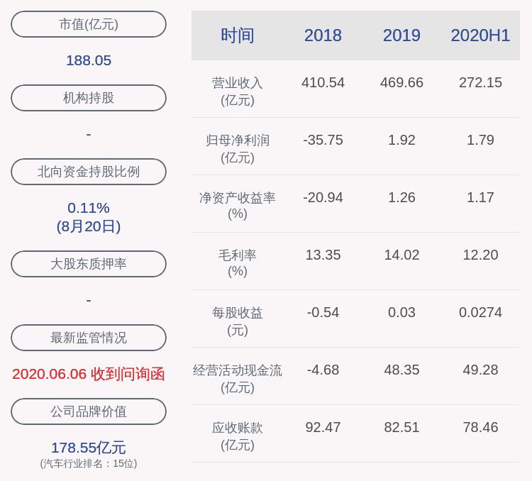 福田汽车:2020年半年度净利润约1.79亿元,同比下降28.09%