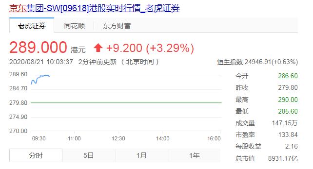 京东股价再创历史新高 市值首次突破9000亿港元