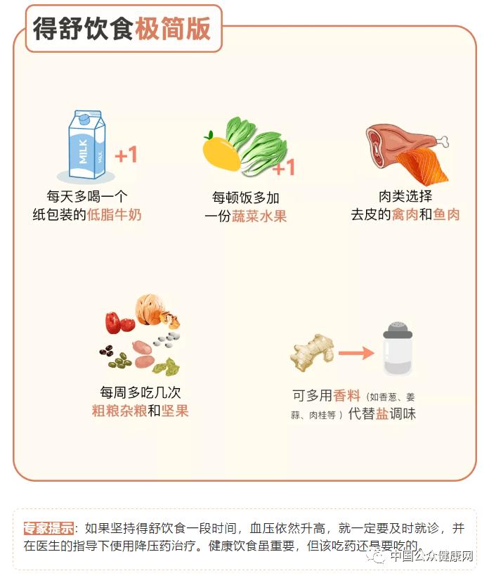 世界公认的两种饮食,照着吃能降血压、护血管!