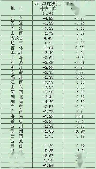 贵州2019年gdp_贵州gdp2020年总量