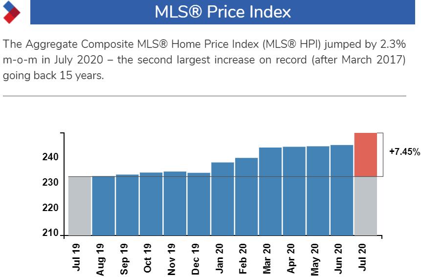 加国房价大涨14.3%,销售创40年新高!为啥疫情房市这么火?