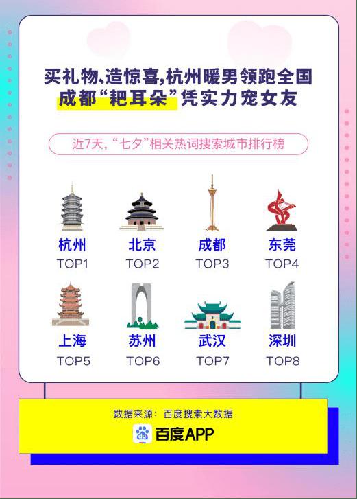 搜索大数据看七夕:杭州