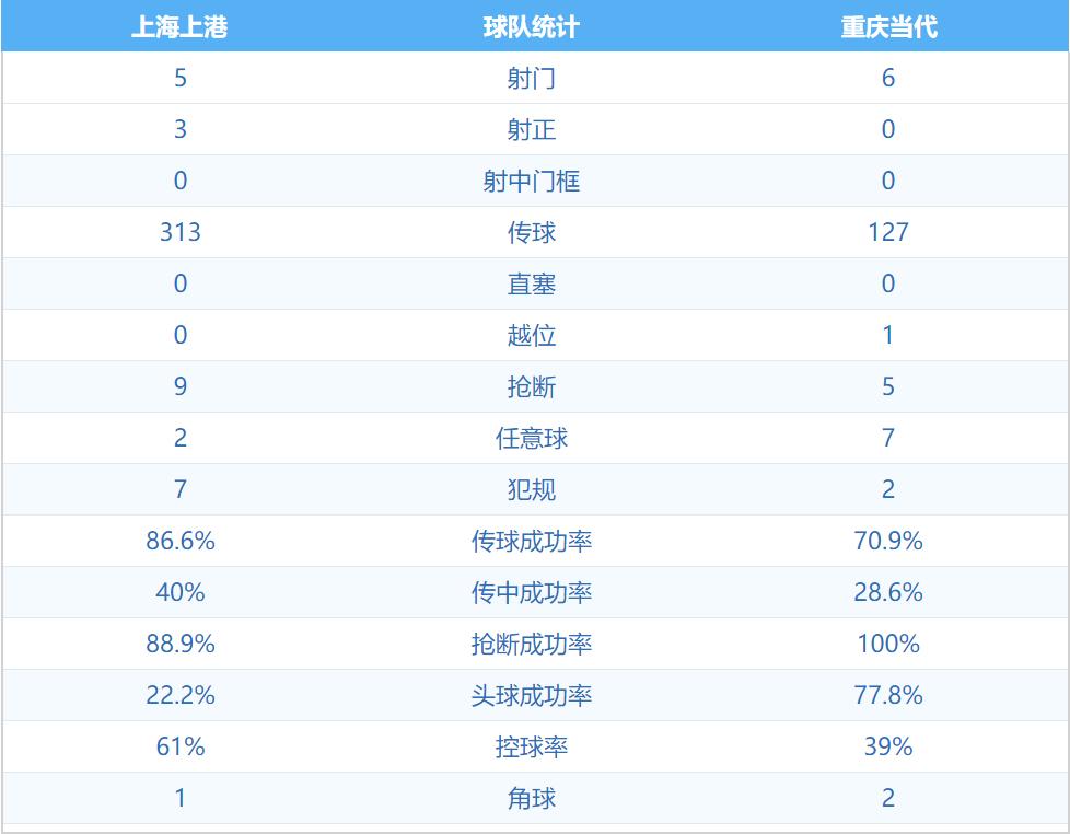 3-0!上港击败重庆,半程不败稳居小组第一