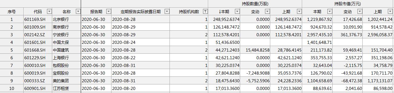 外资二季末操盘曝光:QFII新进152股,乐普医疗最受捧