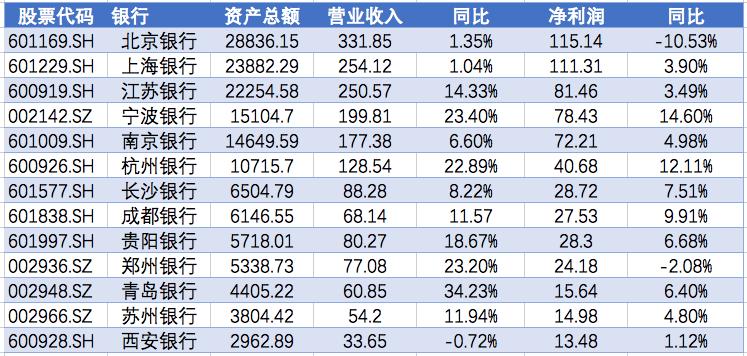 13家城市银行中有11家净利润增长:宁波银