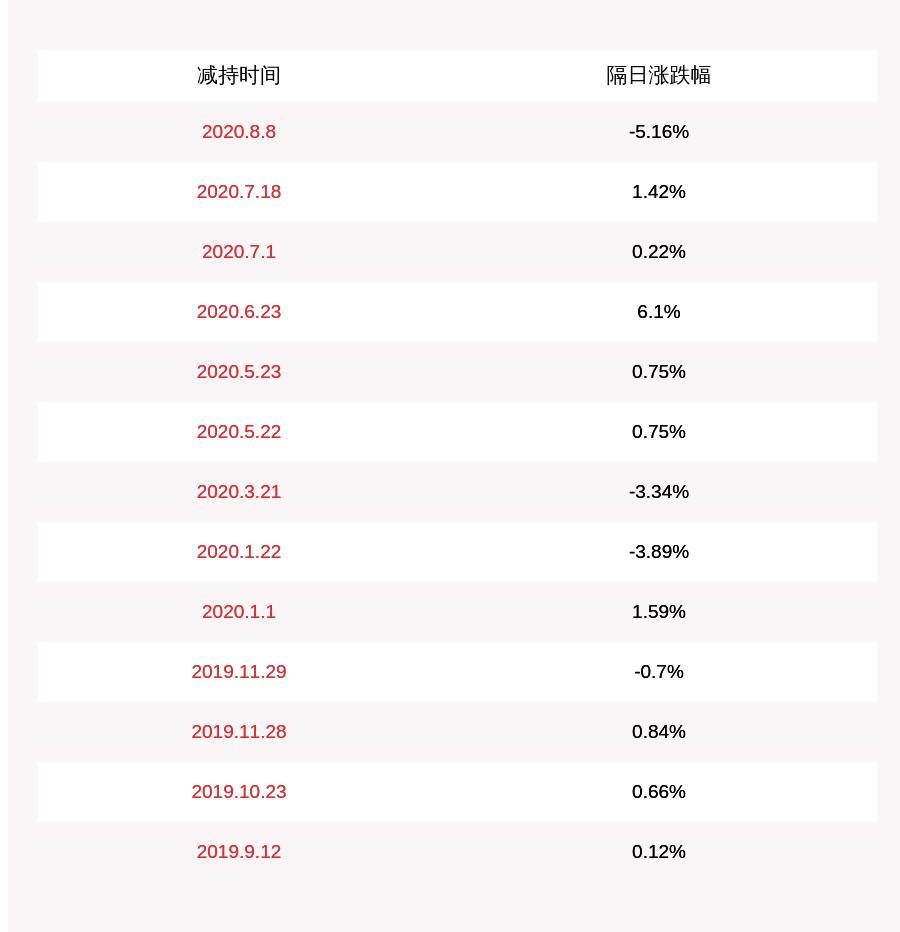 瑞丰高材:持股5%以上股东江苏瑞元及其