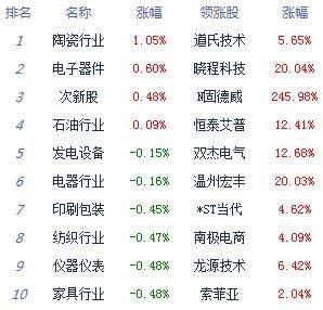 午评:三大股指表现弱势集体跌逾1% 科技股逆势崛起
