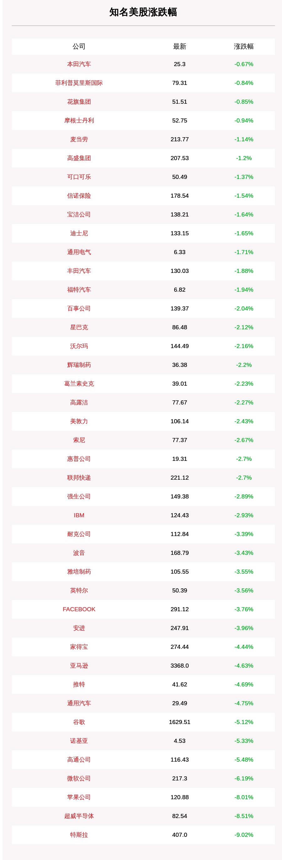 一份美国知名股票的名单于9月1日收盘。