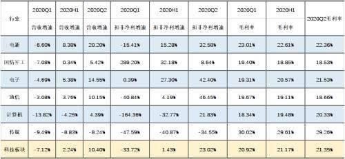 2020年A股半年报收官点评:盈利增速回正 中小创表现亮眼