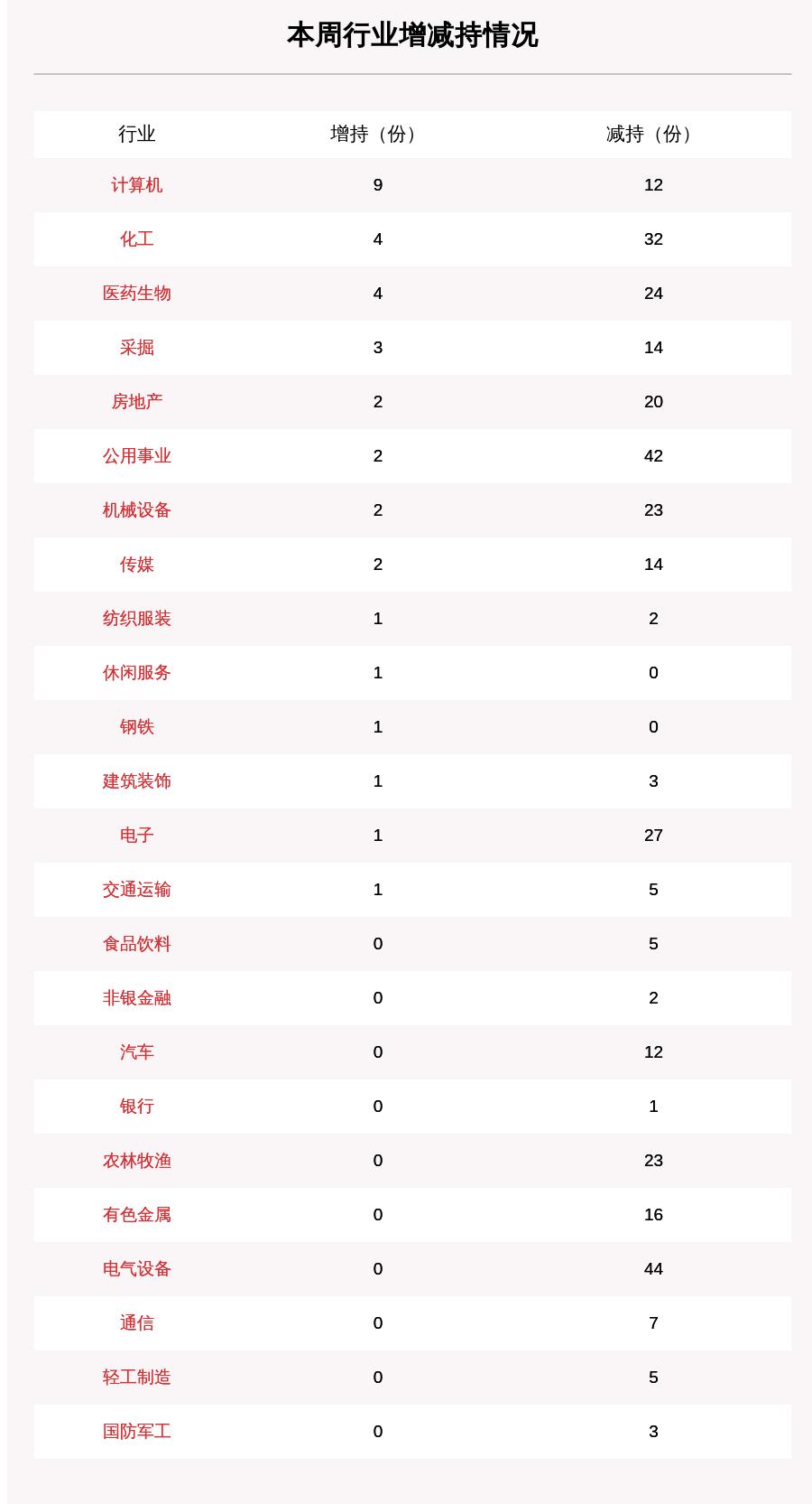 聚焦增减持:本周130家公司遭股东减持,这5家公司被减持最多(附表格)
