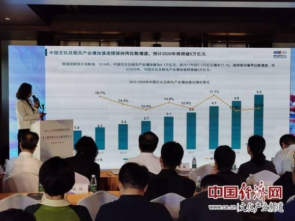 """2020北京文化产业投资发展研究报告:""""文化+""""或将成为主流业态"""