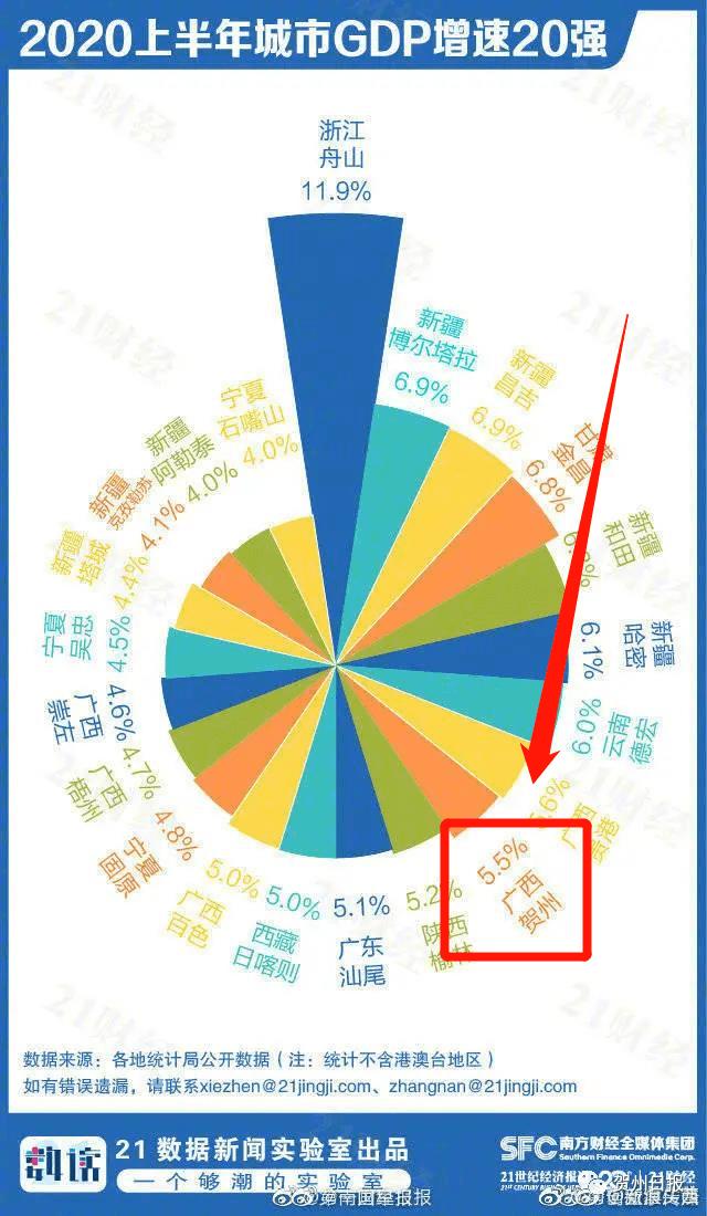贺州gdp排名2021_2021广西定目标GDP速度超过8 的市