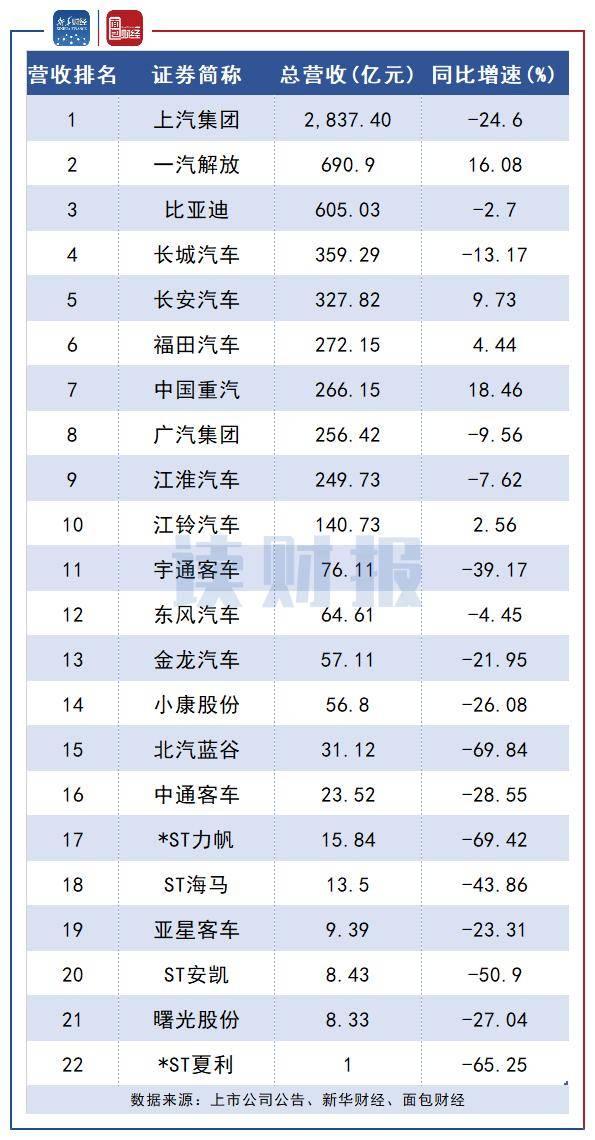 新华财经·读财报 整车行业中报:超七成公司营收下滑 头部公司二季度集体回暖