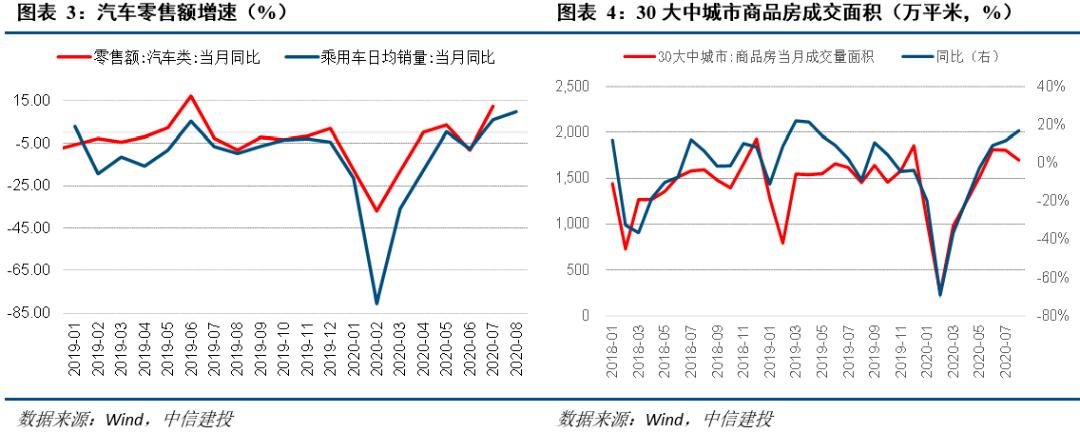 【中信建投 宏观】经济数据普遍靓丽——9月宏观经济月报