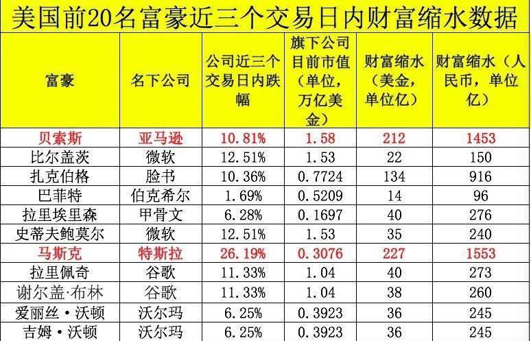 """科技股暴跌,美国前15大富豪财富蒸发6500亿!贝索斯亏掉一个""""新加坡首富"""",马斯克缩水24%!"""