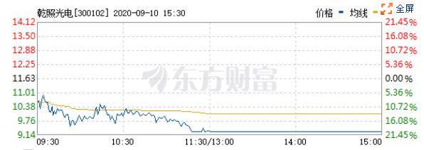 继昨日跌7.77%后,乾照光电(300102)9月11日以20%的跌幅跌停