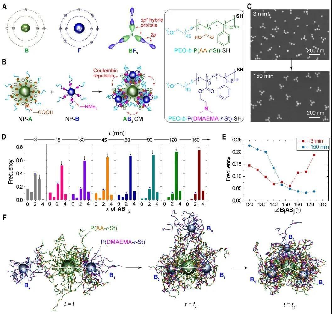 """复旦""""人造分子""""成果登《科学》:让纳米粒子简易拼接如乐高"""