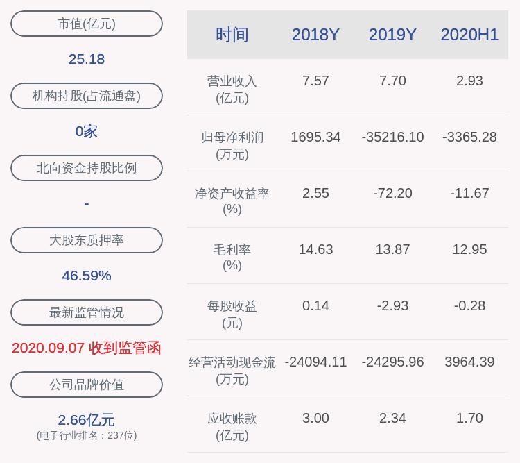 路畅科技:股价异动自查无未披露的重大信息,近3个交易日下跌15.06%