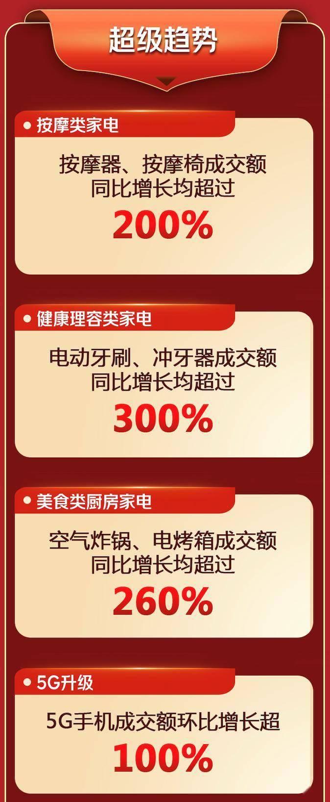家电、手机、电脑数码品类增长超200% 915京东电器超品日再创佳绩-家电圈