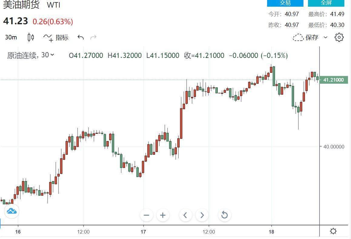 【原油盘中】利比亚恢复石油供应曙光重现 高盛重申49美元不是梦