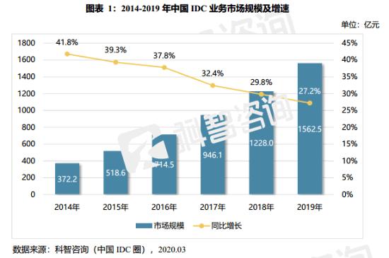 【行业科普:IDC产业链解构说明】