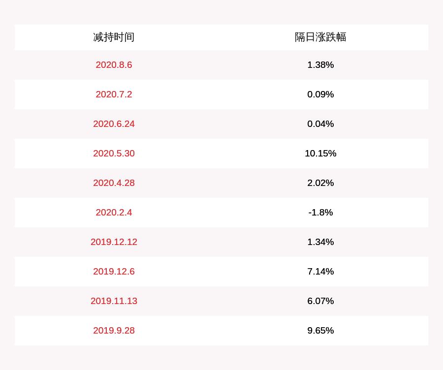 赛腾股份:减持计划时间已半,四位董事、高管人员共减持4.71万股