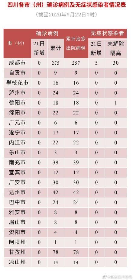 四川省新型冠状病毒肺炎疫情最新情况(9月22日发布)
