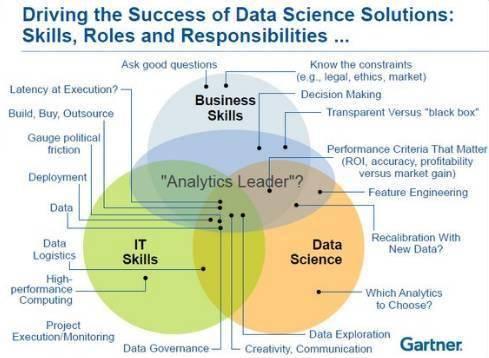 机器学习、数据科学、人工智能、深度学习和统计学之间的区别!
