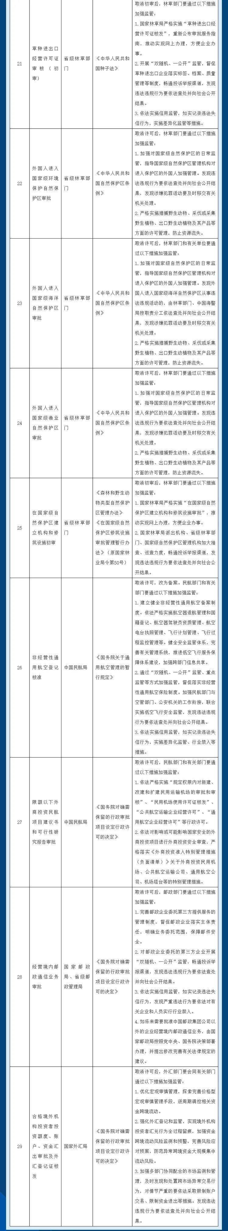中国国务院再取消和下放一批行政许可事项(附详细目录)