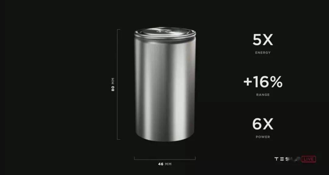 干货太少还是预期太高?电池日后,特斯拉两天市值蒸发超4000亿