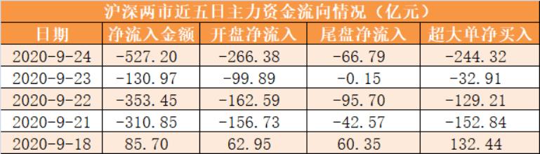 【24日资本道线图】主力资本洁淌出527亿元 龙虎榜机构抢筹2股