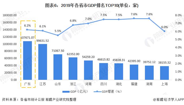 广东省2020年人均gdp_2020广东省的gdp
