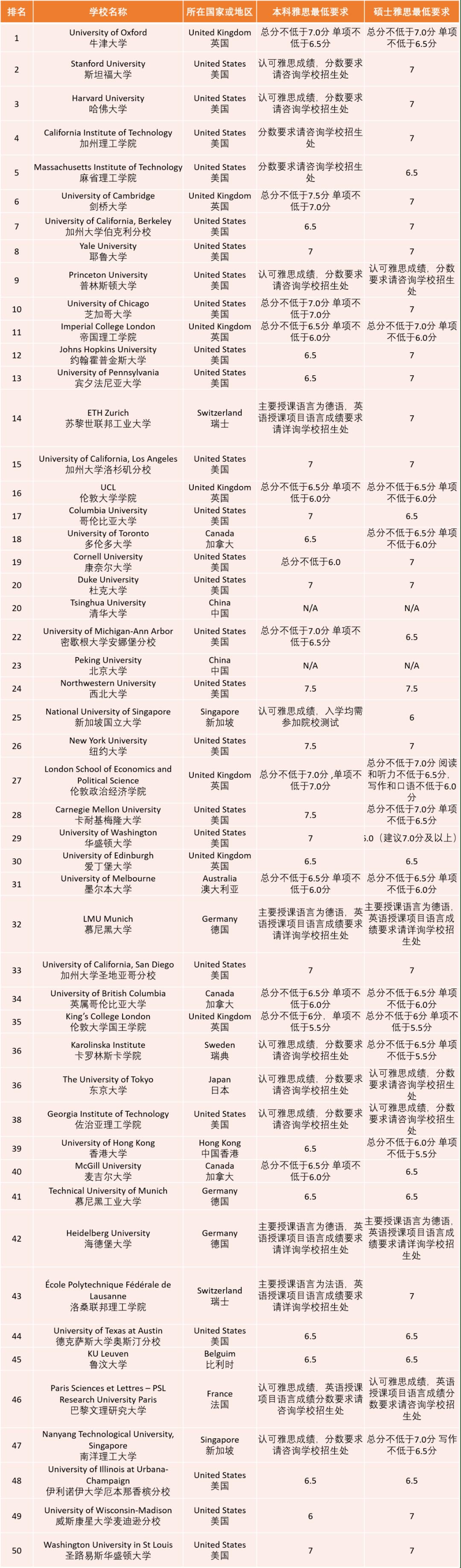 THE2021世界排名最新发布,雅思官方汇总TOP院校分数要求!