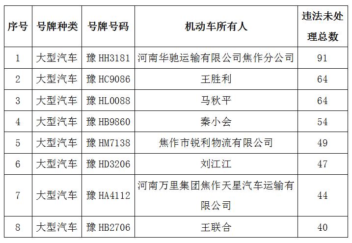 【曝光台】多次交通违法未处置惩罚货运
