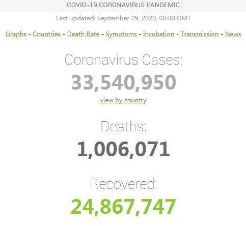 疫情最新消息!美国累计确诊突破736万例 全球新